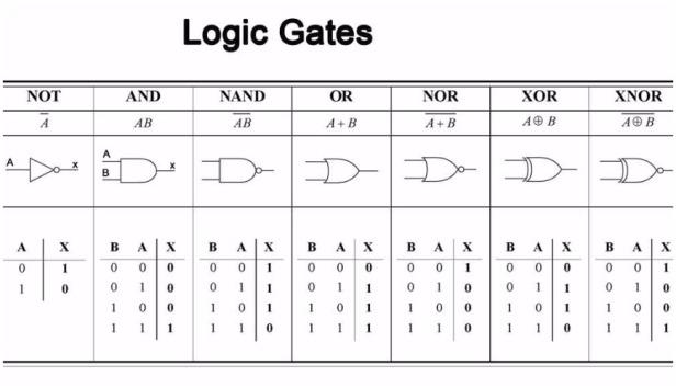 logicgates