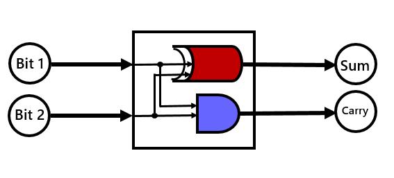 Binary Circuit Half Adder