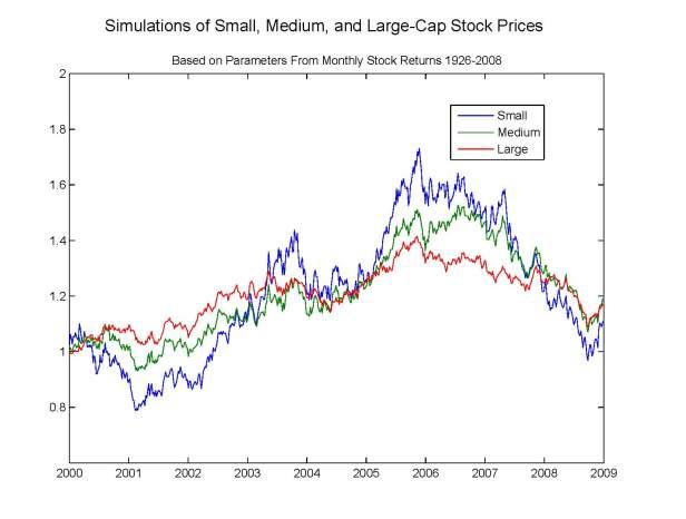 Stockpricesimulation