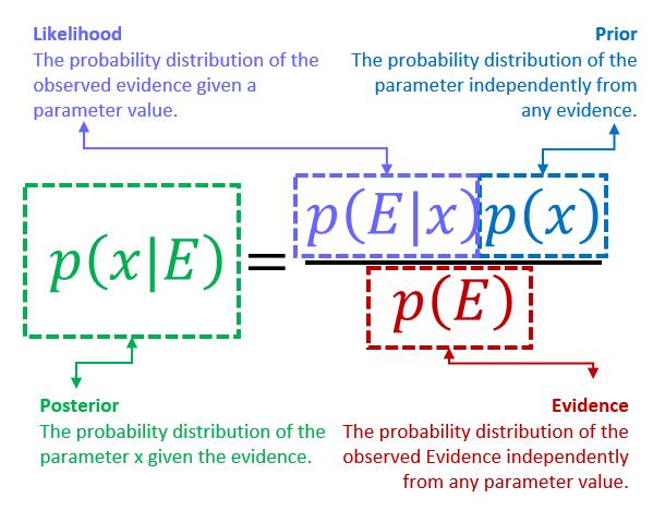BayesTheorem1