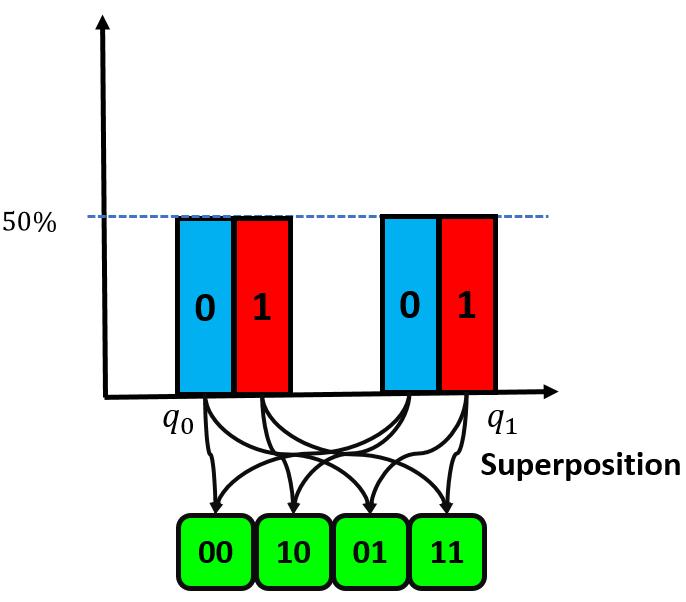 SuperdenseCoding13
