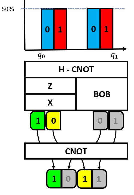 SuperdenseCoding23